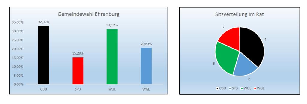 Ergebnis Ehrenburg