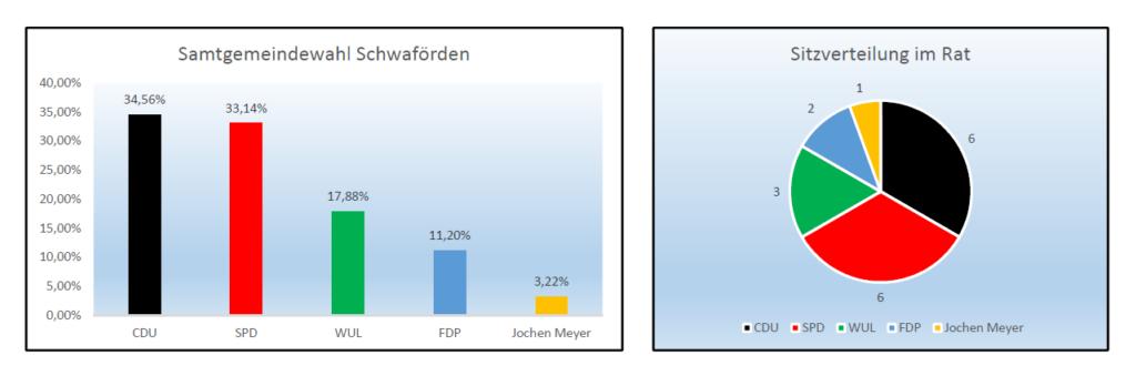 Ergebnis Samtgemeinde